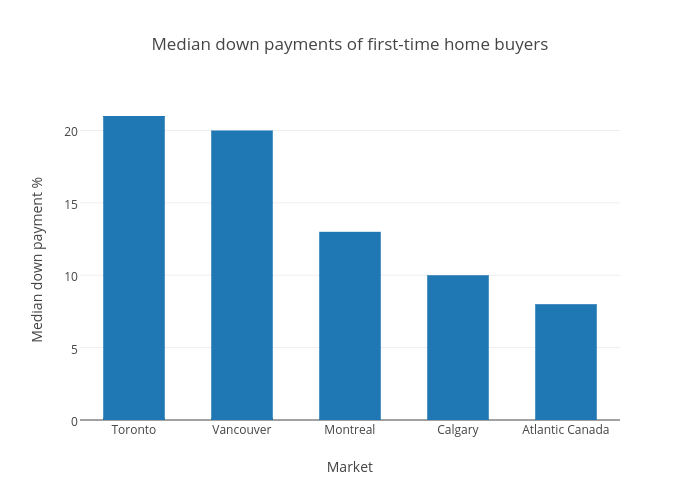 Median down payments of first-time home buyers