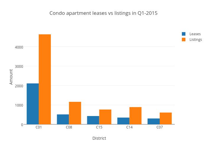 Condo apartment leases vs listings in Q1-2015