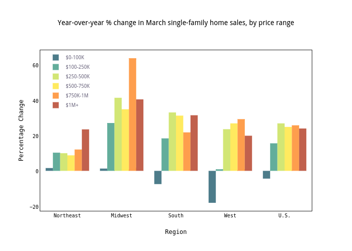 Year-over-year % change in March single-family home sales, by price range