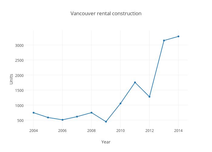 Vancouver rental construction