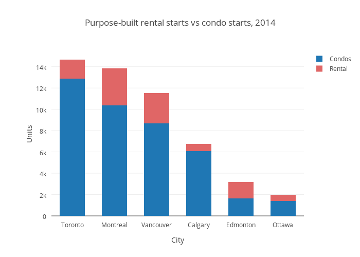 Purpose-built rental starts vs condo starts, 2014