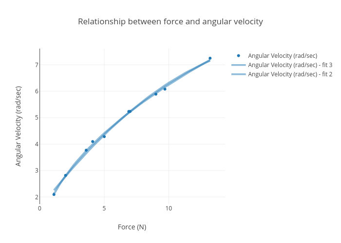 Relationship between force and angular velocity | scatter