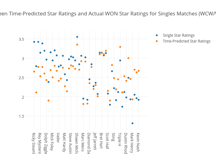 Difference between Time-Predicted Star Ratings and Actual WON Star Ratings for Singles Matches (WCW/WWE 1985-2015)