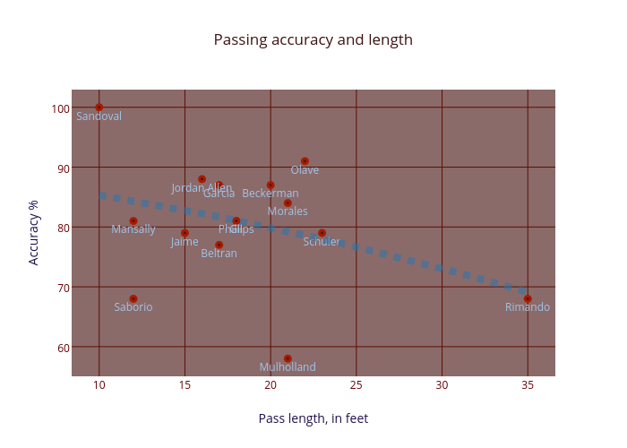 Passing accuracy and length