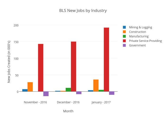 BLS New Jobs by Industry