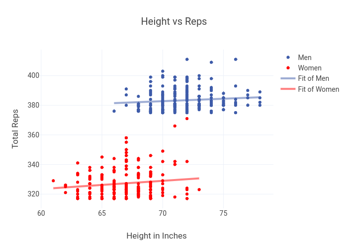 Height vs Reps | scatter chart made by Morningchalkup | plotly