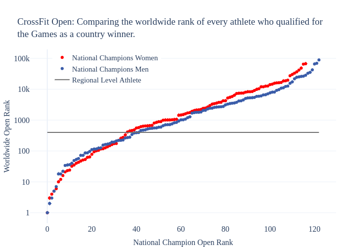CrossFit Open: Comparing the worldwide rank of every athlete who qualified forthe Games as a country winner.   scatter chart made by Morningchalkup   plotly