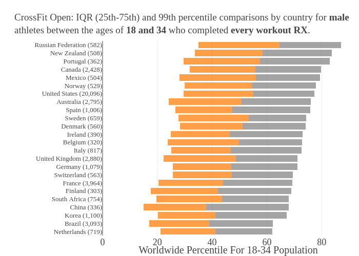 CrossFit Open: IQR (25th-75th) and 99th percentile comparisons by country for maleathletes between the ages of 18 and 34 who completed every workout RX. | stacked bar chart made by Morningchalkup | plotly