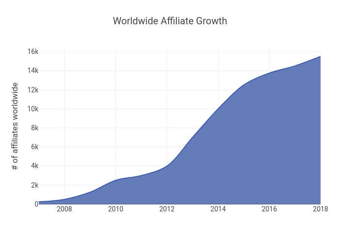 Worldwide Affiliate Growth | line chart made by Morningchalkup | plotly