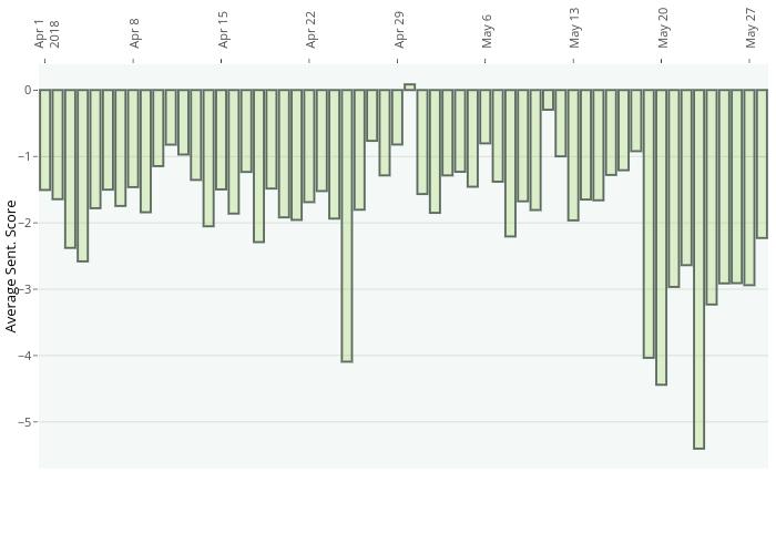 Average Sent. Score vs  | bar chart made by Morrysa7 | plotly