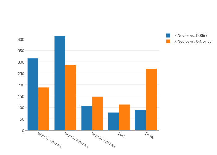 X:Novice vs. O:Blind vs X:Novice vs. O:Novice   bar chart made by Mostafa_samir   plotly