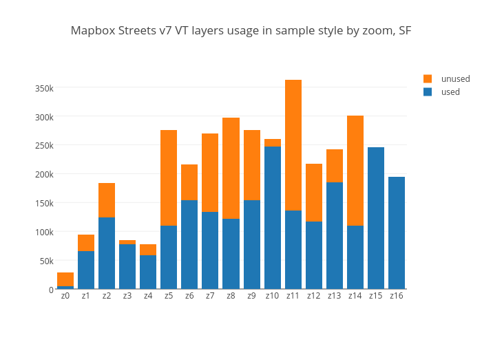 Mapbox Streets v7 VT layers usage in sample style by zoom