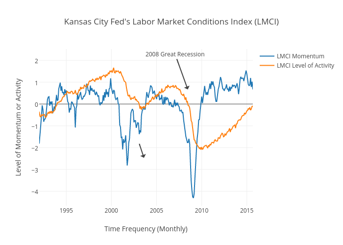 Kansas City Fed S Labor Market Conditions Index Lmci Ter Chart Made By Mously Pluviose Plotly