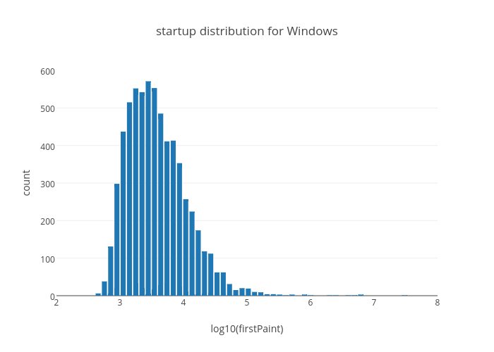 startup distribution for Windows | bar chart made by Mozilla | plotly