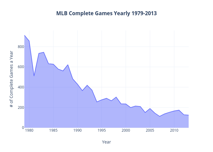 Complete Games 1979-2013