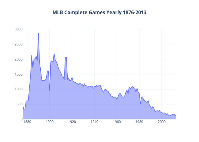 MLB Complete Games Yearly 1876-2013