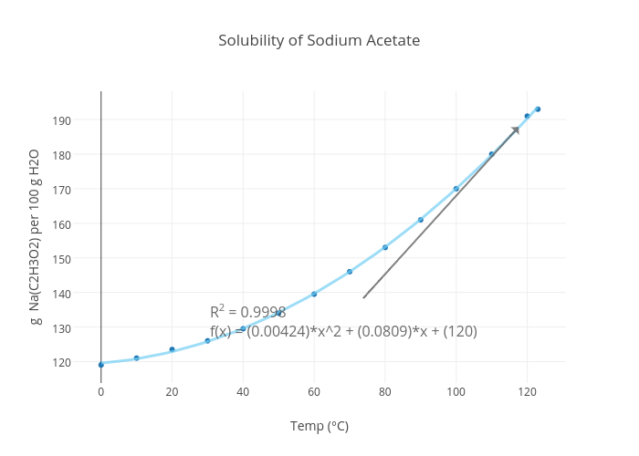 Solubility of Sodium Acetate | scatter chart made by Mrericsully ...