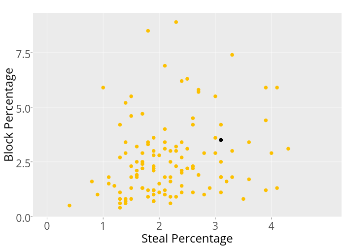 Block Percentage vs Steal Percentage | scatter chart made by Mrichards25 | plotly