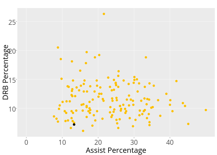 DRB Percentage vs Assist Percentage | scatter chart made by Mrichards25 | plotly