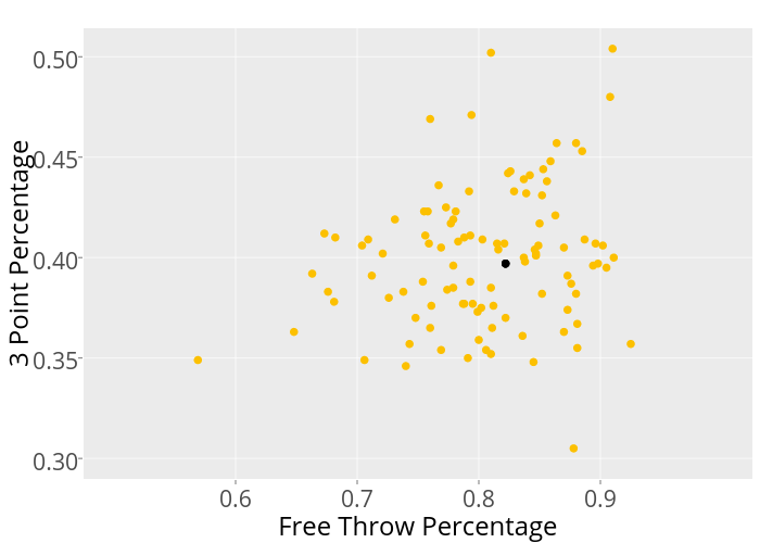 3 Point Percentage vs Free Throw Percentage | scatter chart made by Mrichards25 | plotly