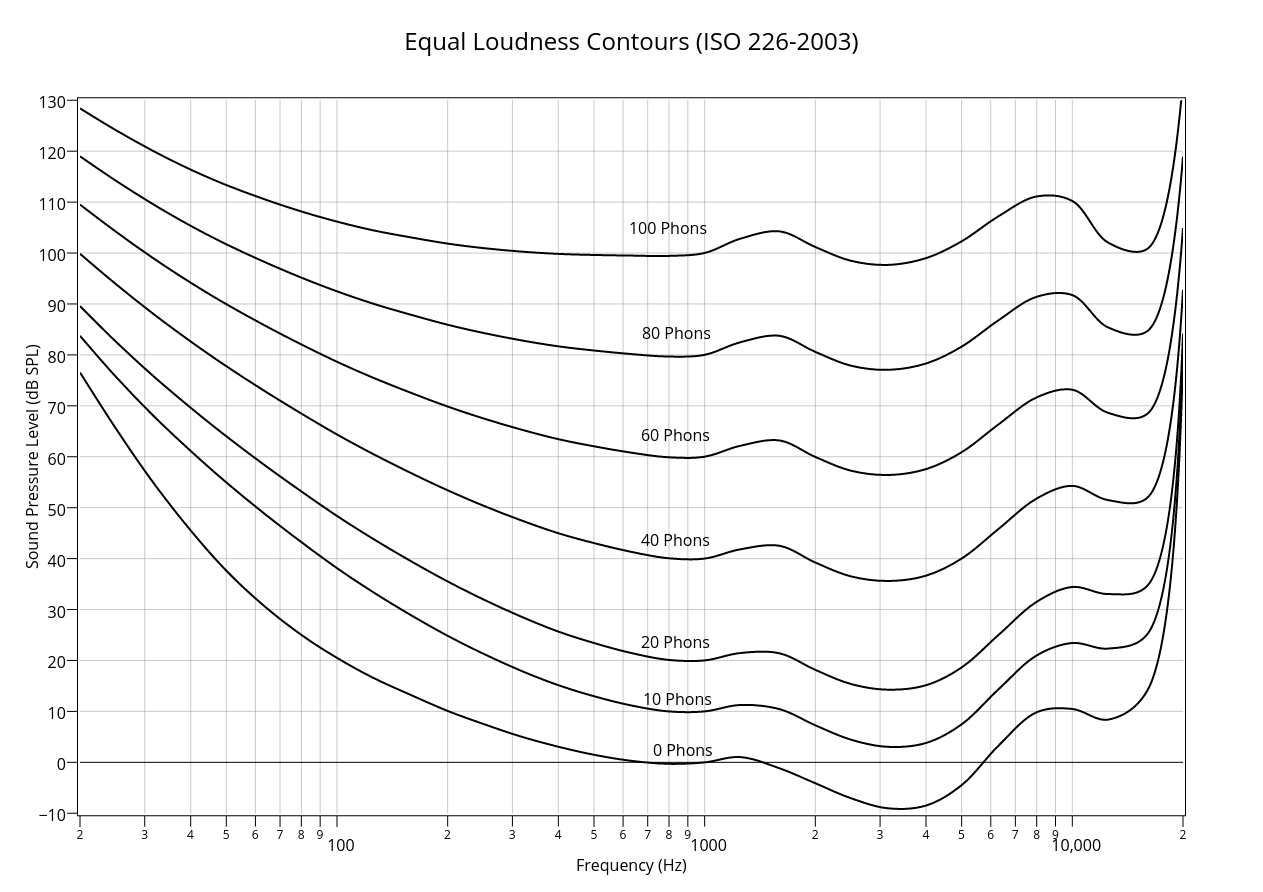 Equal Loudness Contours (ISO 226-2003) | line chart made by Mrlyule | plotly