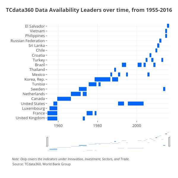 TCdata360 Data Availability Leaders over time, from 1955-2016 | heatmap made by Mrpsonglao | plotly