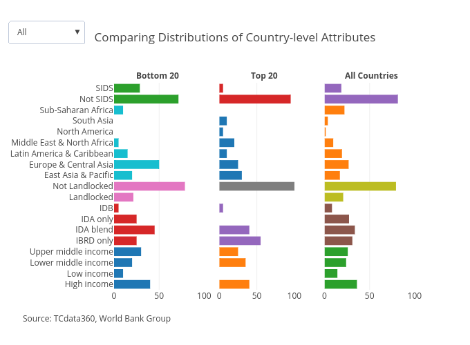 Comparing Distributions of Country-level Attributes | bar chart made by Mrpsonglao | plotly
