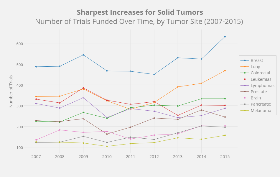 Sharpest Increases for Solid TumorsNumber of Trials Funded Over Time, by Tumor Site (2007-2015)  | line chart made by Mshea88 | plotly