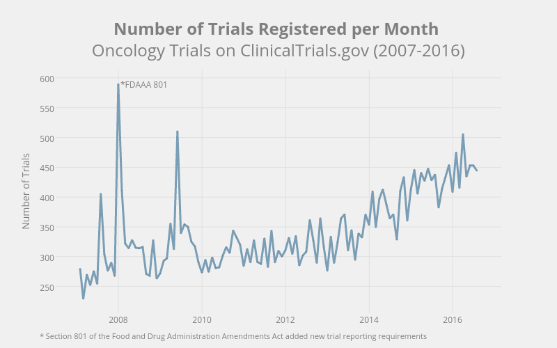 Number of Trials Registered per Month Oncology Trials on ClinicalTrials.gov (2007-2016)   line chart made by Mshea88   plotly