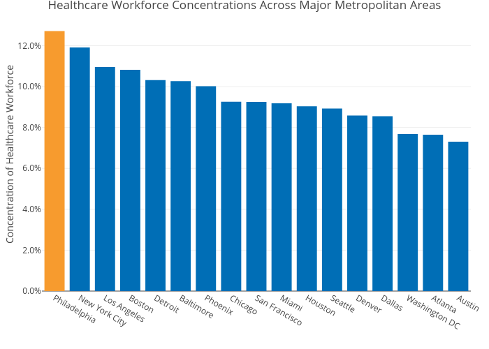 Healthcare Workforce Concentrations Across Major Metropolitan Areas | bar chart made by Mshields417 | plotly