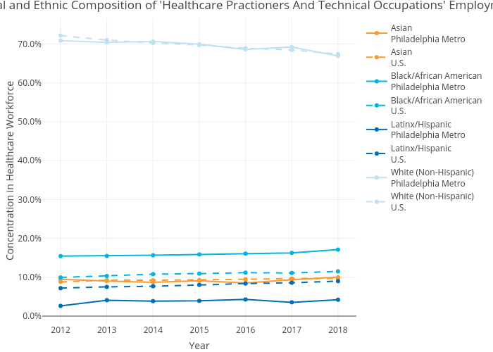 Racial and Ethnic Composition of 'Healthcare Practioners And Technical Occupations' Employment | line chart made by Mshields417 | plotly