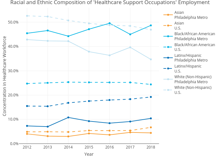 Racial and Ethnic Composition of 'Healthcare Support Occupations' Employment | line chart made by Mshields417 | plotly