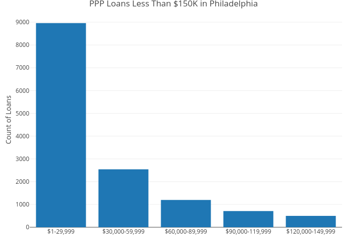 PPP Loans Less Than $150K in Philadelphia | bar chart made by Mshields417 | plotly
