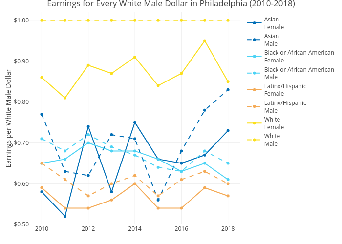 Earnings for Every White Male Dollar in Philadelphia (2010-2018)   line chart made by Mshields417   plotly