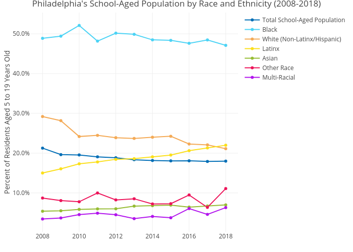Philadelphia's School-Aged Population by Race and Ethnicity (2008-2018) | line chart made by Mshields417 | plotly