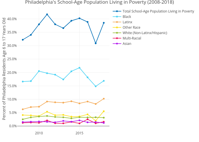 Philadelphia's School-Age Population Living in Poverty (2008-2018) | line chart made by Mshields417 | plotly