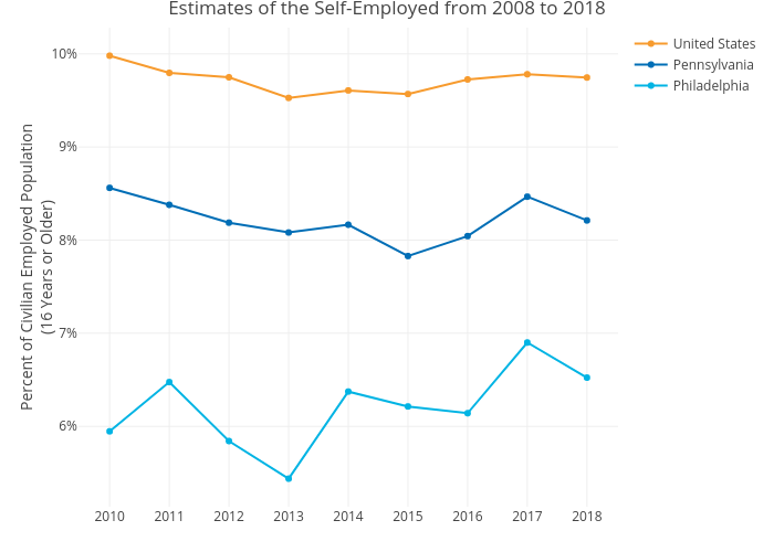 Estimates of the Self-Employed from 2008 to 2018 | line chart made by Mshields417 | plotly