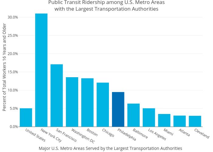 Public Transit Ridership among U.S. Metro Areaswith the Largest Transportation Authorities | bar chart made by Mshields417 | plotly