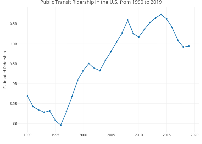Public Transit Ridership in the U.S. from 1990 to 2019   line chart made by Mshields417   plotly