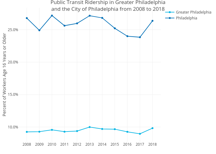 Public Transit Ridership in Greater Philadelphiaand the City of Philadelphia from 2008 to 2018 | line chart made by Mshields417 | plotly