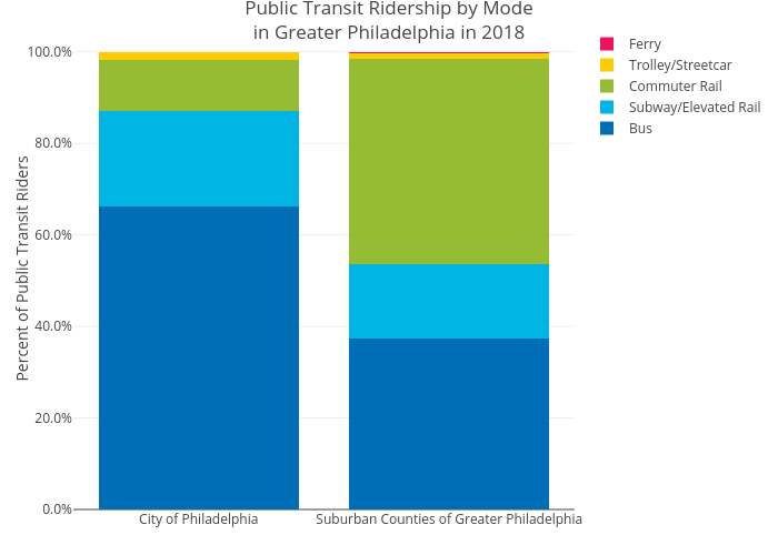 Public Transit Ridership by Modein Greater Philadelphia in 2018   stacked bar chart made by Mshields417   plotly