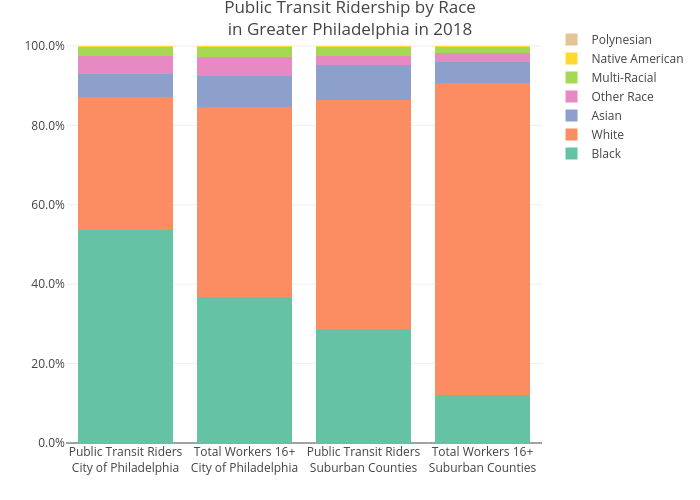 Public Transit Ridership by Racein Greater Philadelphia in 2018 | stacked bar chart made by Mshields417 | plotly