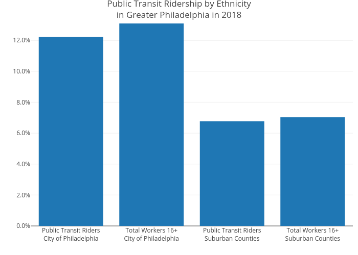 Public Transit Ridership by Ethnicityin Greater Philadelphia in 2018 | bar chart made by Mshields417 | plotly