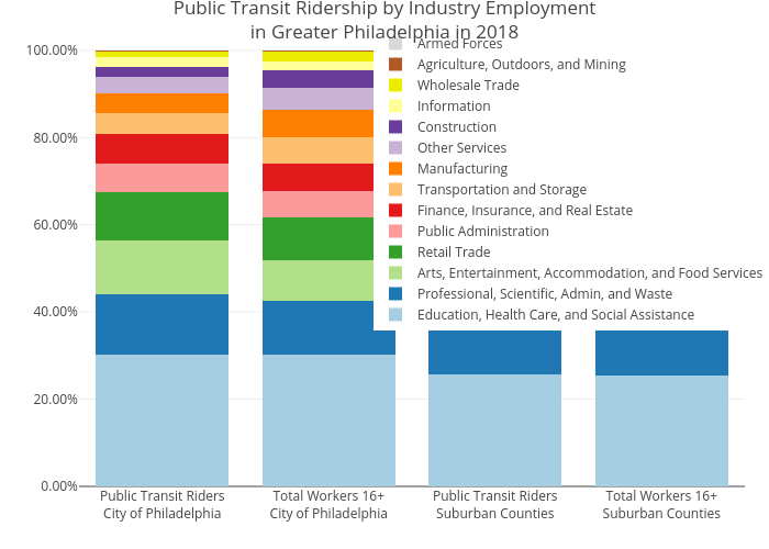 Public Transit Ridership by Industry Employmentin Greater Philadelphia in 2018 | stacked bar chart made by Mshields417 | plotly
