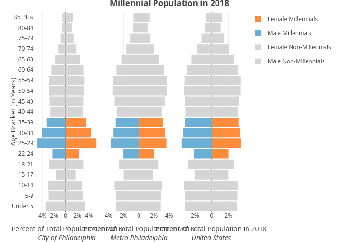 Millennial Population in 2018 | overlaid bar chart made by Mshields417 | plotly