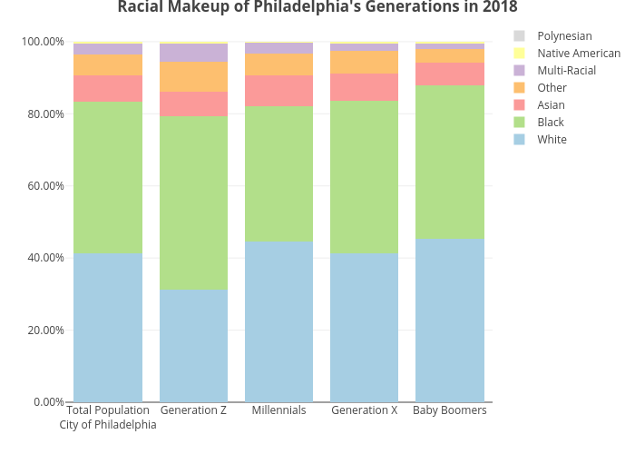 Racial Makeup of Philadelphia's Generations in 2018 | stacked bar chart made by Mshields417 | plotly