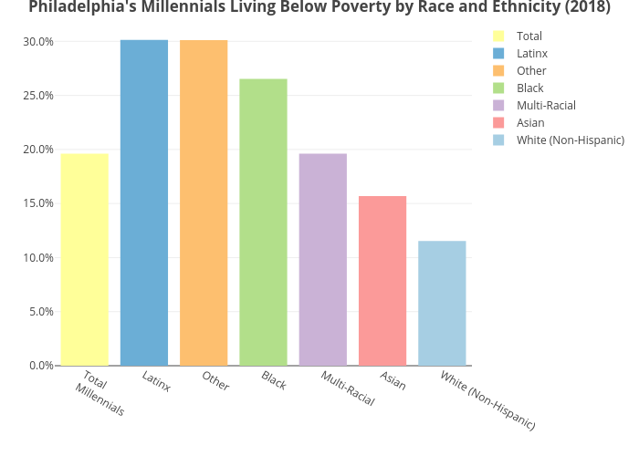 Philadelphia's Millennials Living Below Poverty by Race and Ethnicity (2018) | bar chart made by Mshields417 | plotly
