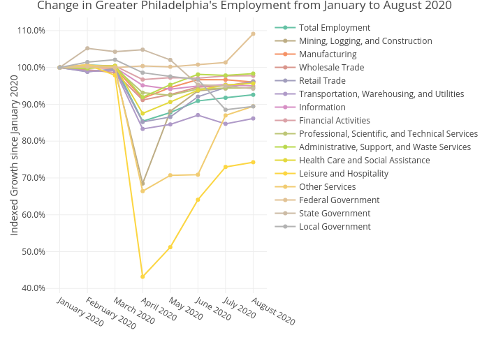 Change in Greater Philadelphia's Employment from January to August 2020 | line chart made by Mshields417 | plotly