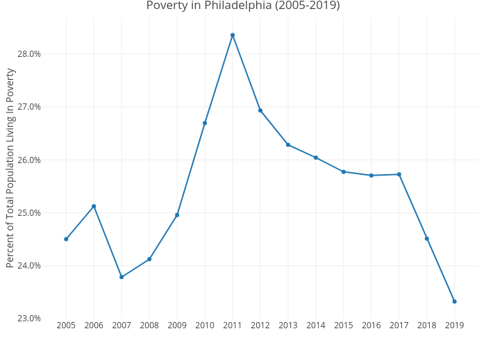 Poverty in Philadelphia (2005-2019) | line chart made by Mshields417 | plotly