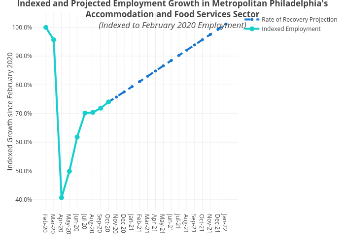 Indexed and Projected Employment Growth in Metropolitan Philadelphia'sAccommodation and Food Services Sector(Indexed to February 2020 Employment)   line chart made by Mshields417   plotly